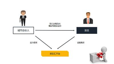 货友汇赋能物流产业 构建新型的网络货运平台