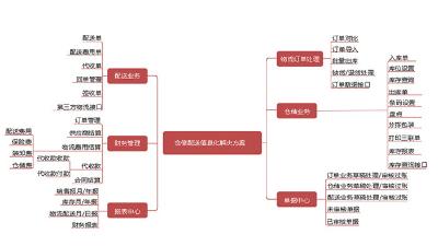 仓储管理系统能为三方物流企业提供哪些好处