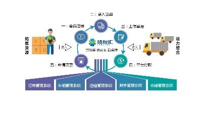 网络货运平台软件-货友汇-便捷好用