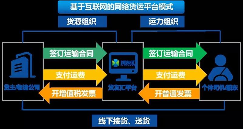 平台操作流程