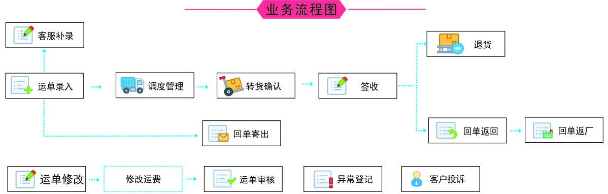 人工驾送流程图