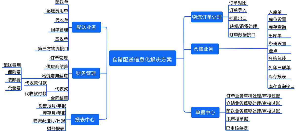 仓储配送系统图